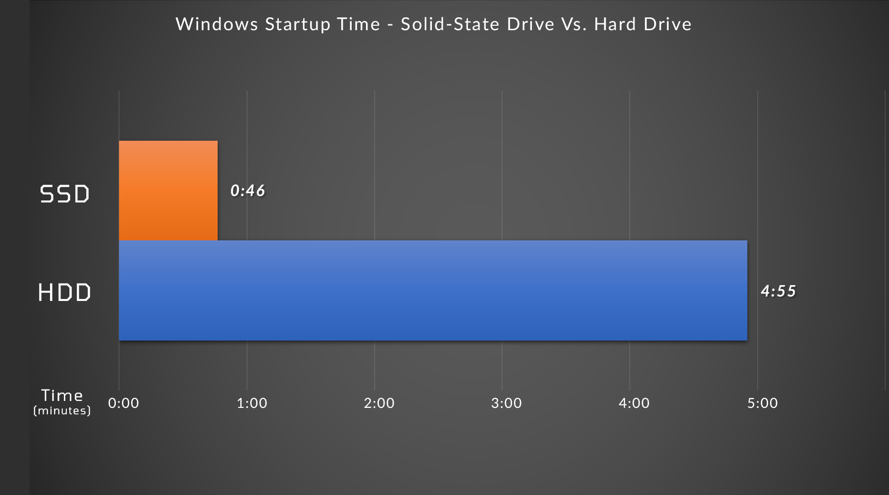 graph of the comparison between solid-state and magnetic hard drive showing the startup time in Windows 10 - the solid state drive is 46 seconds while the HDD is 4 minutes 55 seconds.