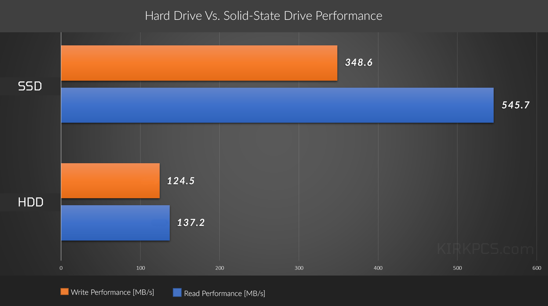 graph of the comparison between solid-state and magnetic hard drive performance showing 200% faster read performance and 350% faster write performance